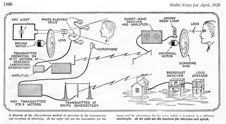 Early Television System Diagram